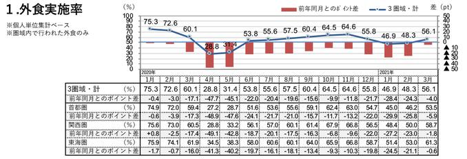 外食実施率(2021年3月)