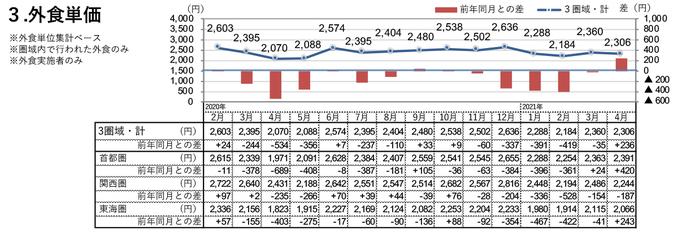 外食単価(2021年4月)