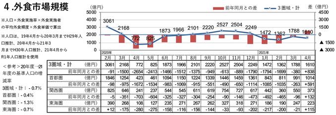 外食市場規模(2021年4月)
