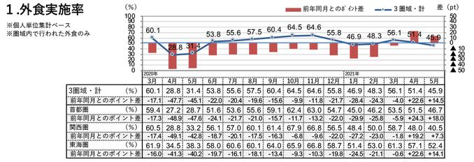 外食実施率(2021年5月)