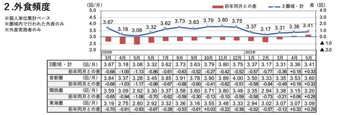 外食頻度(2021年5月)