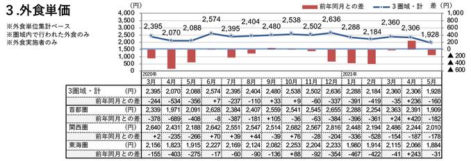 外食単価(2021年5月)