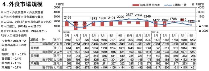 外食市場規模(2021年5月)