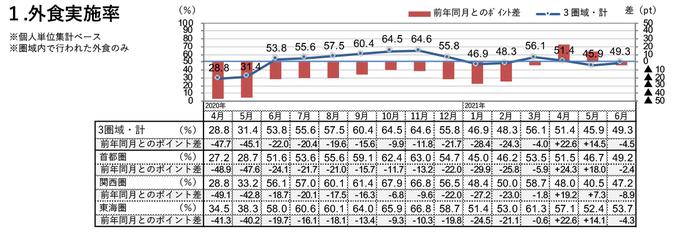 外食実施率(2021年6月)