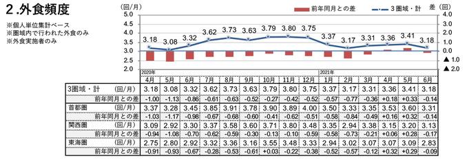 外食頻度(2021年6月)