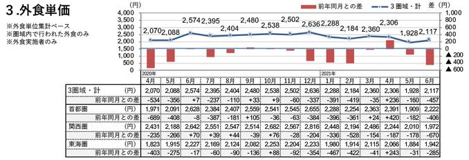 外食単価(2021年6月)