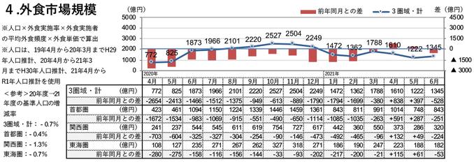 外食市場規模(2021年6月)