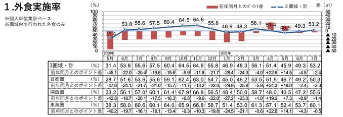 外食実施率(2021年7月)