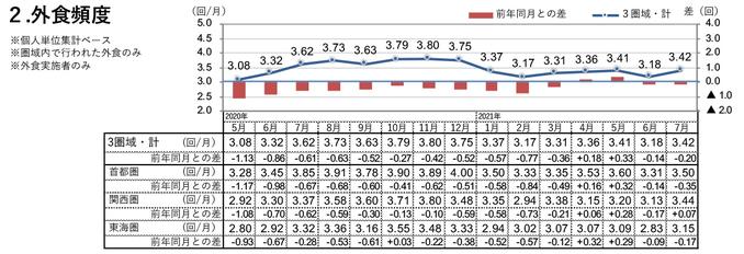 外食頻度(2021年7月)