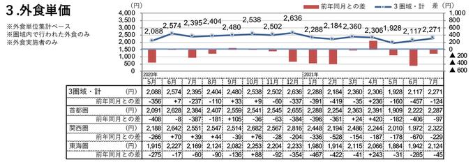 外食単価(2021年7月)