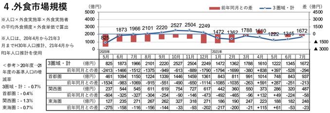 外食市場規模(2021年7月)