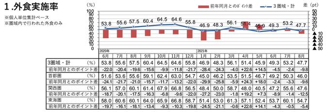 外食実施率(2021年8月)