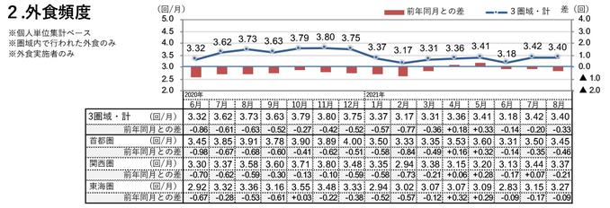外食頻度(2021年8月)