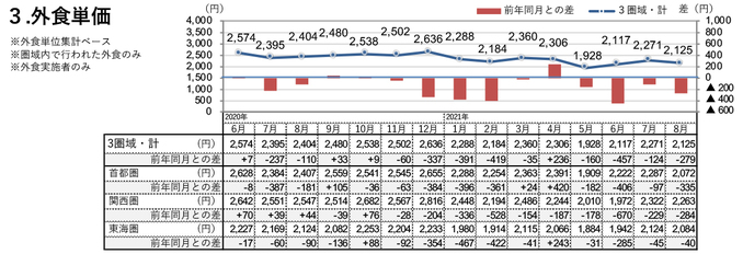 外食単価(2021年8月)