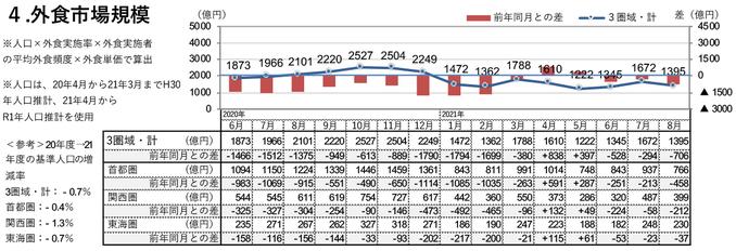 外食市場規模(2021年8月)