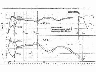 ドライ・コンテナ内の温度(下)と湿度(上)の推移