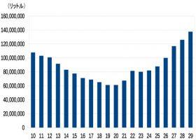 [図1]ウイスキー移出数量の推移(平成10〜29年。日本洋酒酒造組合「酒類の統計」)