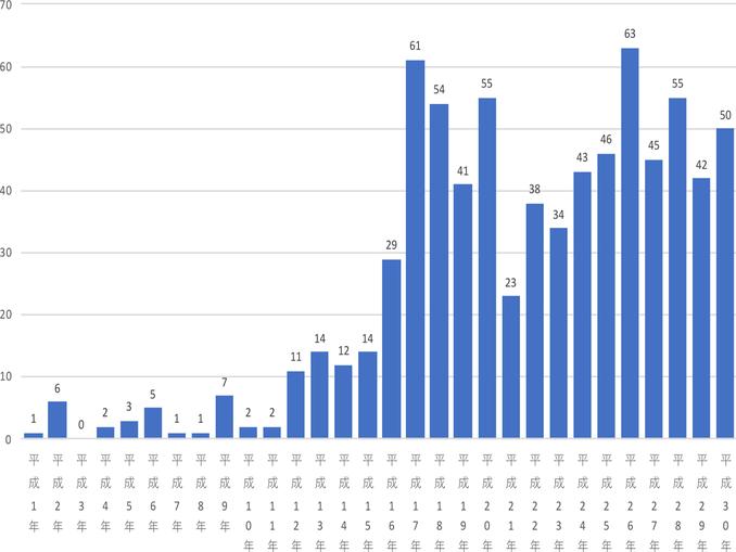 図1 韓国映画の日本公開本数