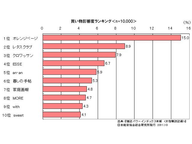 女性の購買行動に与える影響力の大きさランキング/全体