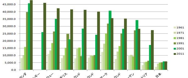 国際小麦生産統計