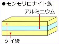 モンモリロナイト族の結晶の模式図